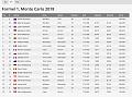 Klicke auf die Grafik für eine größere Ansicht  Name:180524 Monaco - FP1.png Hits:0 Größe:65,1 KB ID:254367