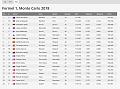 Klicke auf die Grafik für eine größere Ansicht  Name:180524 Monaco - FP2.png Hits:0 Größe:65,0 KB ID:254368