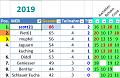 Klicke auf die Grafik für eine größere Ansicht  Name:2019-04-28 Baku - 02 Gesamtwertung.png Hits:0 Größe:17,2 KB ID:286344