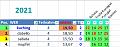 Klicke auf die Grafik für eine größere Ansicht  Name:2021-05-09 GP Spanien - 03 relative Wertung.png Hits:0 Größe:12,4 KB ID:355975