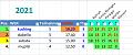 Klicke auf die Grafik für eine größere Ansicht  Name:2021-05-23 GP Monaco - 03 RELATIVE Wertung.png Hits:0 Größe:19,3 KB ID:357424