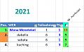 Klicke auf die Grafik für eine größere Ansicht  Name:2021-06-06 GP Azerbaijan - 01 TAGESwertung.png Hits:0 Größe:15,4 KB ID:358773